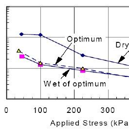 Dam failure research paper